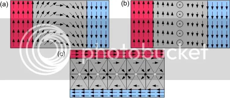 Cấu hình mômen từ trong một số loại vách đômen: (a) Vách Néel, (b) vách Bloch và (c) vách cross-tie.