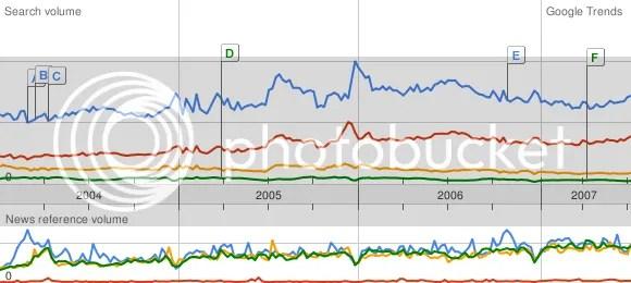 google.com/trends