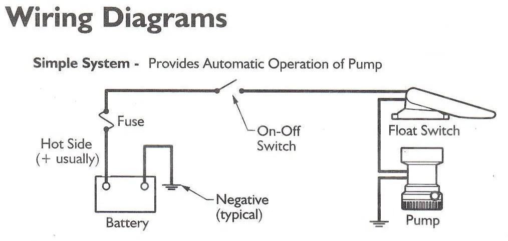 RULE 360 GPH Bilge Pump W/ Rule-A-Matic FLOAT SWITCH