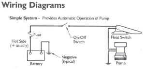 RULE 360 GPH Bilge Pump w RuleAMatic FLOAT SWITCH | eBay
