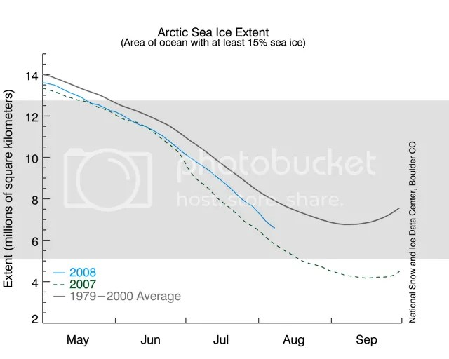 1979-2000 arctic sea ice extent climo, 2007 and 2008 melt seasons; May 1-Sept 30