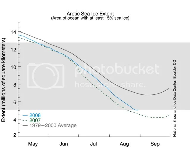 Arctic sea ice extent, 31 August 2008