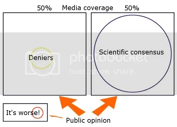 Infographic illustrating the disjoint between reality and belief about climate change