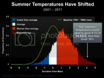 Extreme temperature events used to 0.1% of the Earth; now they cover 10%