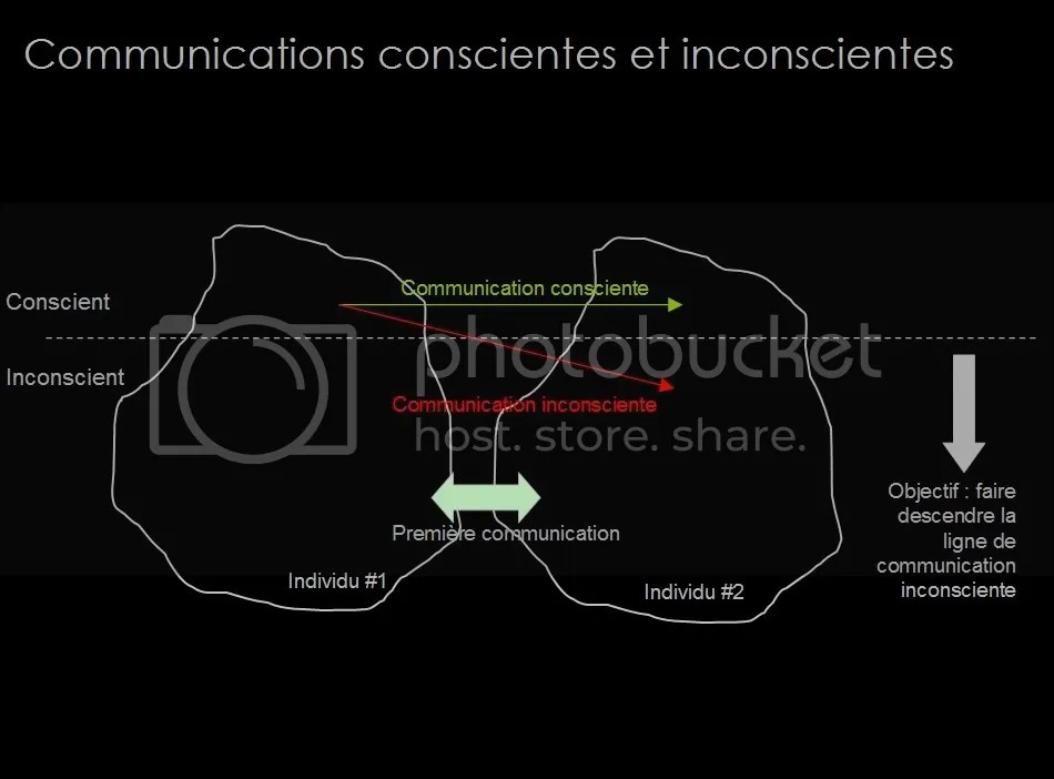 Formation Management : communication et techniques d'entretien (2/6)