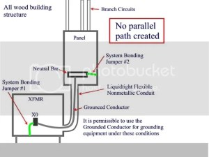 Bonding Neutral in Transformer AND Panel