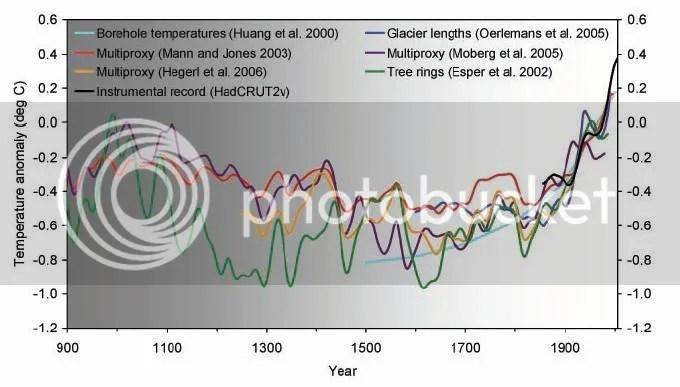 temperature reconstruction since 900