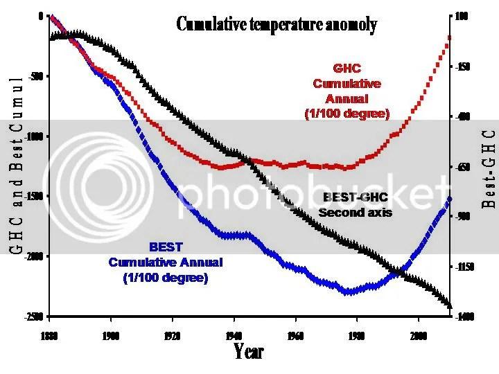 "BEST vs GHCN cumulative ""anomaly"""