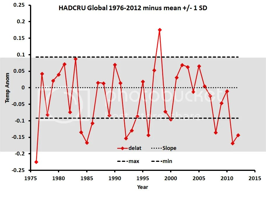 Leaked IPCC report discussed in the MSM | Climate Etc