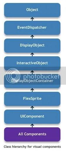 Flex Component Class Hierarchy