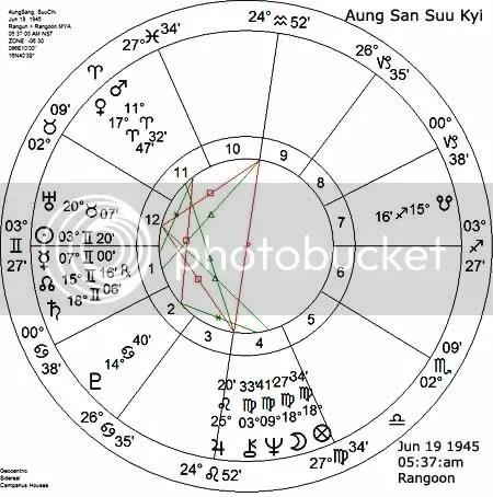 AUNG SAN SUU KYI BIRTH CHART SET FOR SUNRISE AT RANGOON