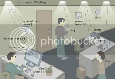 Jaringan komputer melalui lampu