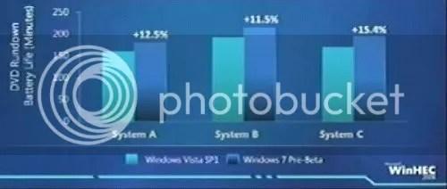 Windows 7 lebih hemat baterai