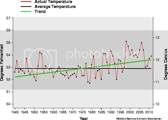 NCDC, US temps since 1940