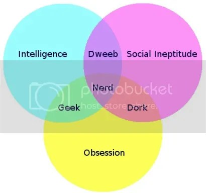 Venn Diagram for the differences