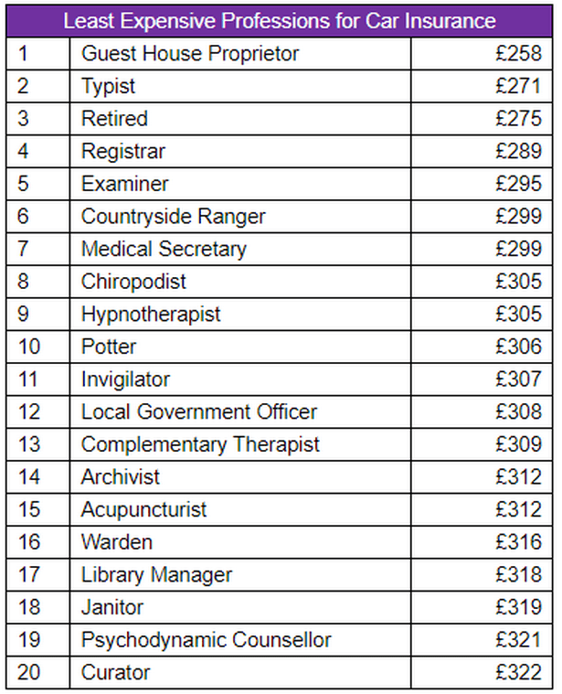 Which professions pay the most and the least for car insurance?