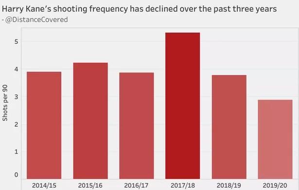Harry Kane filming has declined since its peak in 2017