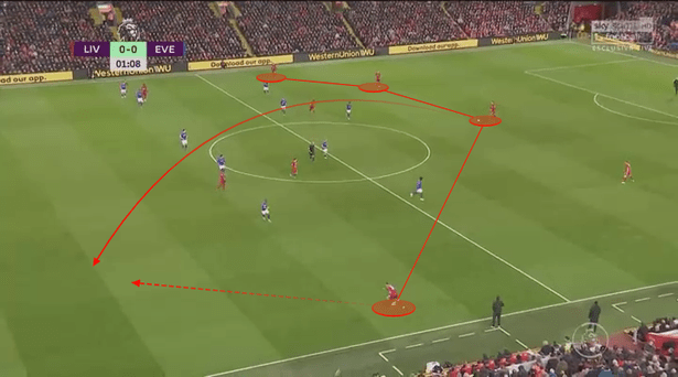 Andy Robertson offers a threat in behind against Everton at Anfield earlier in the season