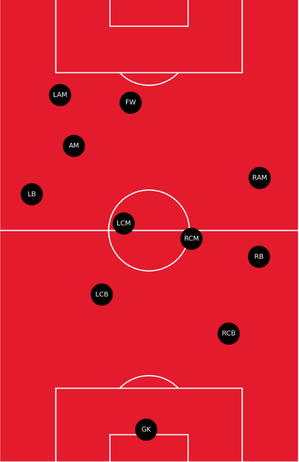 United's average positions against Brighton in the second half