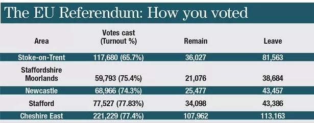 The EU referendum: How you voted