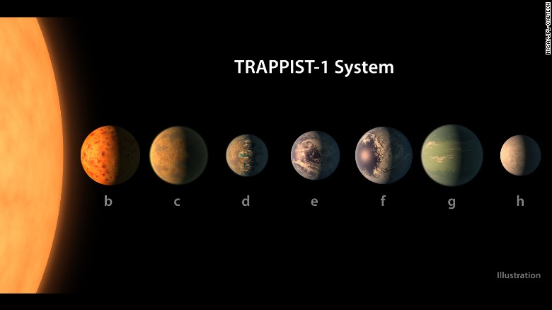What the TRAPPIST-1 planetary system may look like.