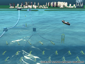 Sea turbines make electricity which moves via cable, left, to shore. A hydrogen by-product is collected on a ship.