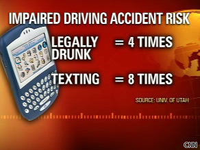 A study by the University of Utah found a driver is eight times more likely to crash while text messaging.