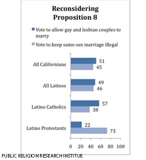 The survey was conducted among a random sample of Californians by telephone between June 14 and June 30, 2010, by the Public Religion Research Institute.