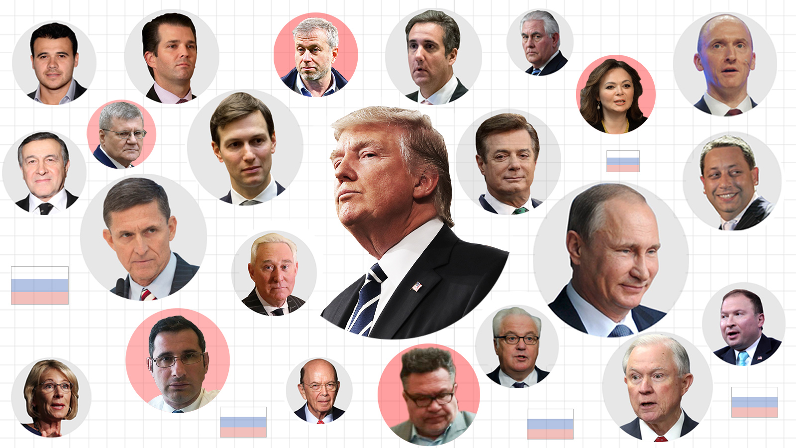 Image result for trump russian connections