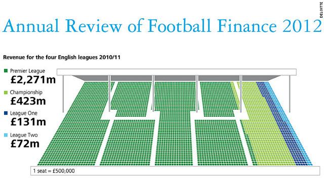 ¿Cuáles son las ligas que generan más ganancias en el fútbol?