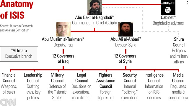 ISIS is putting in place structures to rule the territories the group conquers. (Source: TRAC)