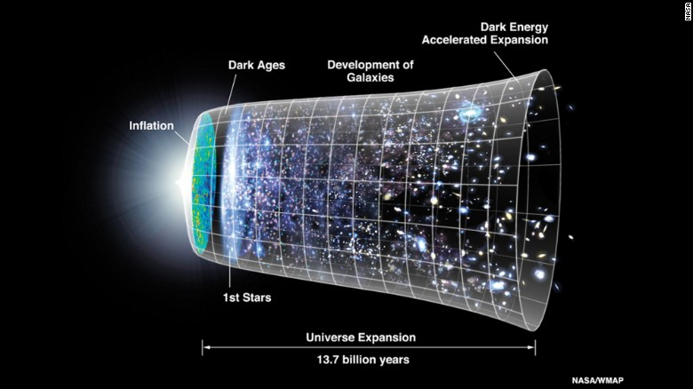 Scientists had thought the universe would slow down its expansion because of gravity, but a newly discovered phenomenon called dark energy is causing the expansion to speed up.