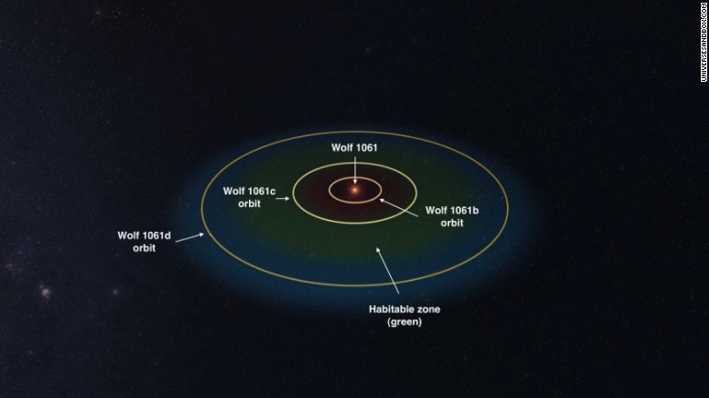 The planets have orbits of 4.9 days, 17.9 days and 67.2 days.