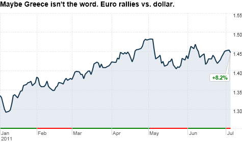 The euro has rallied against the dollar despite worries about Greece as investors bet on ECB rate hikes.
