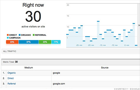 Google Analytics Real-Time offers an instant look at website traffic patterns.