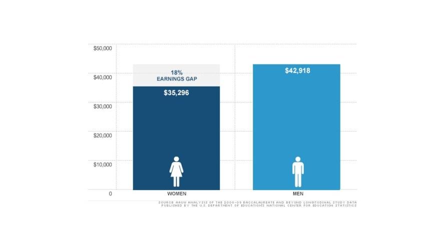 Women Earn 8000 Less Than Men After Graduatio