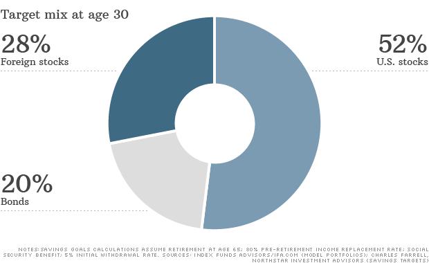 target mix age 30