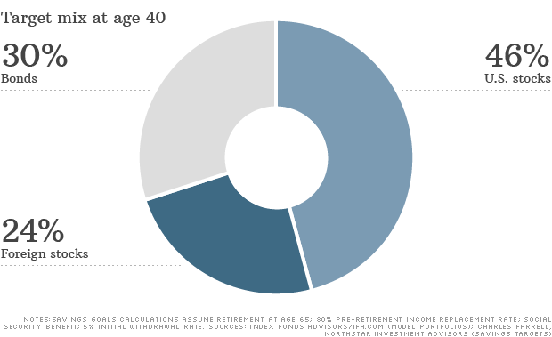 target mix age 40