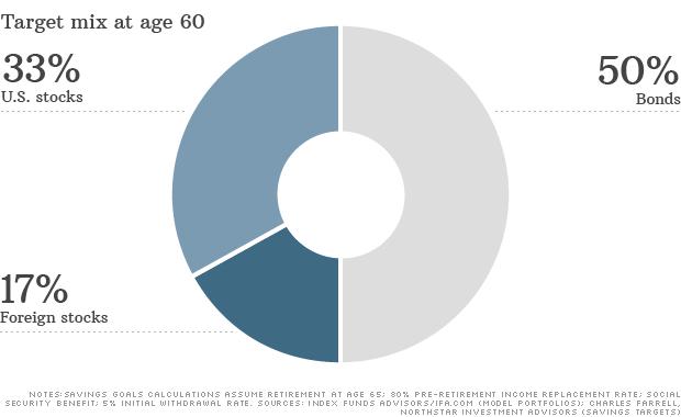 target mix age 60