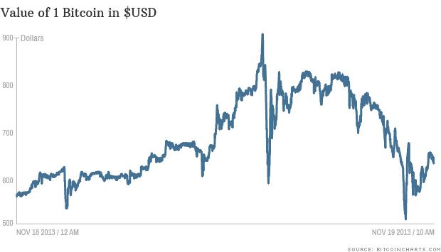 bitcoin prices 111813