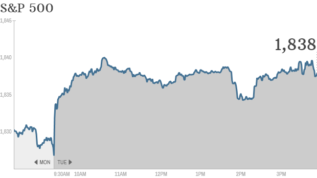 sp500, stocks