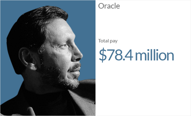 ceo pay oracle 1