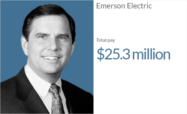 ceo pay emerson 1