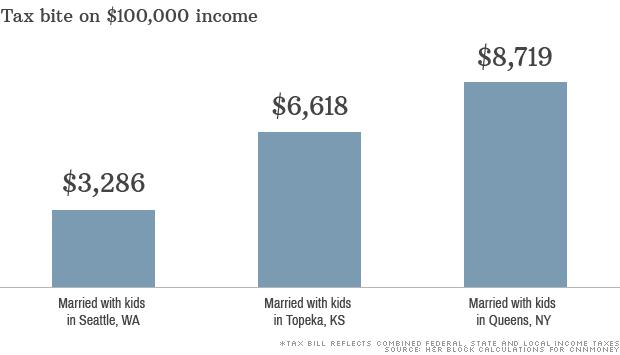 chart tax burden