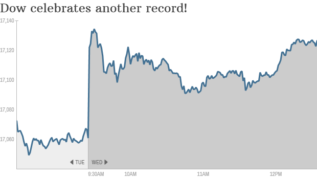 Dow 1PM