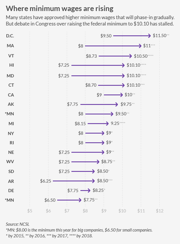 state minimum-wage rising c