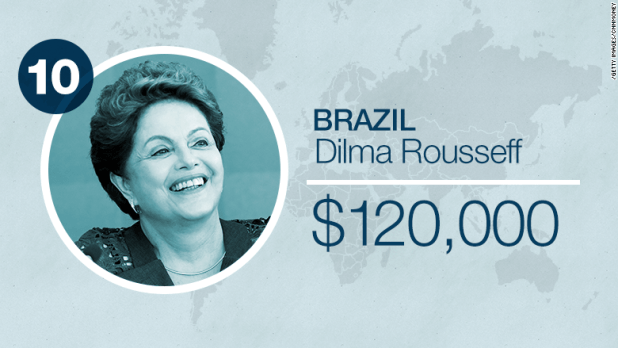 world leader salaries brazil