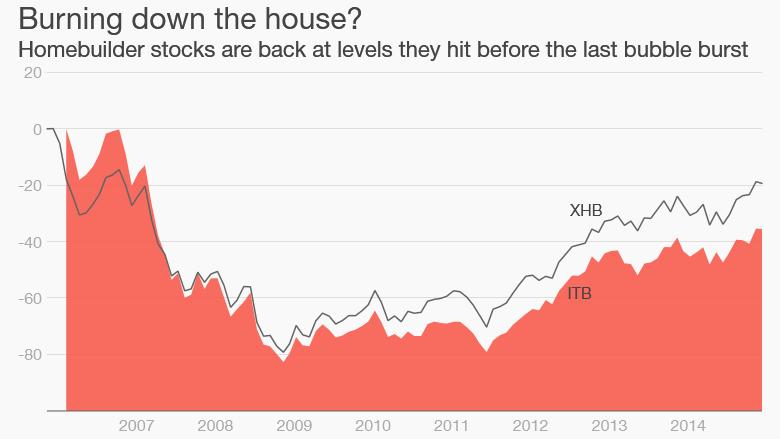 homebuilder stocks