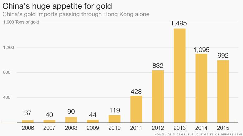 https://i1.wp.com/i2.cdn.turner.com/money/dam/assets/160209153154-chart-china-gold-780x439.jpg