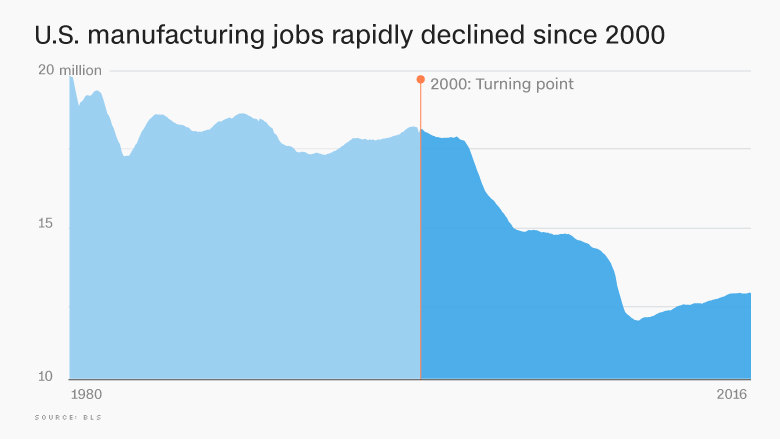 manufacturing jobs decline 2000